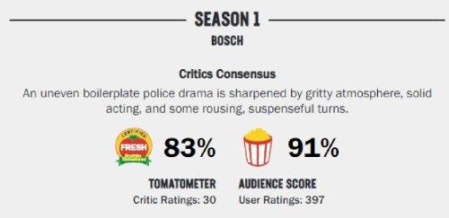 RottenTomatoesでのボッシュの評価glee