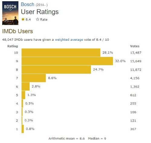 IMDbでのボッシュの評価