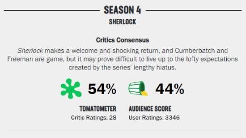 Sherlockシャーロックシーズン4のRottenTomatoesでの評価