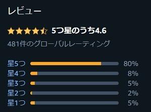 海外ドラマ「アップロードupload」のアマゾンの評価