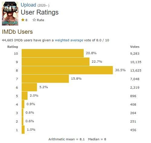 海外ドラマ「アップロードupload」のIMDB評価