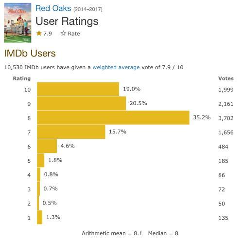 IMDBでのレッドオークスの評価